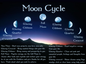 moon-cycle energies