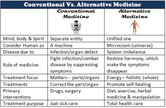 alternative-conventional-medicine